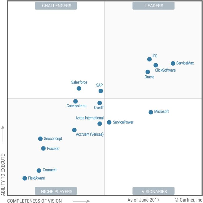 Magic Quadrant for Field Service Management