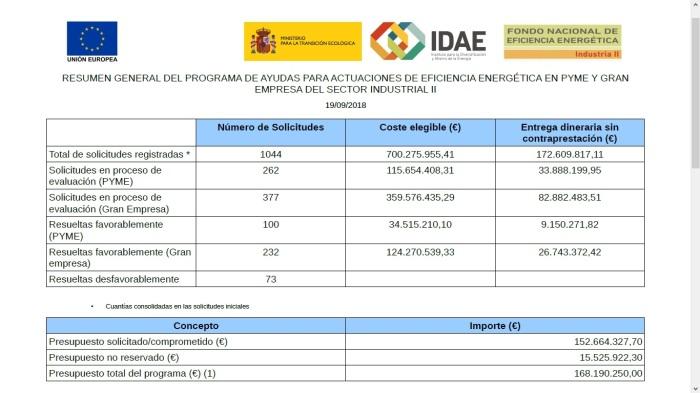 Quedan 15 millones disponibles en el IDAE, para eficiencia energética.